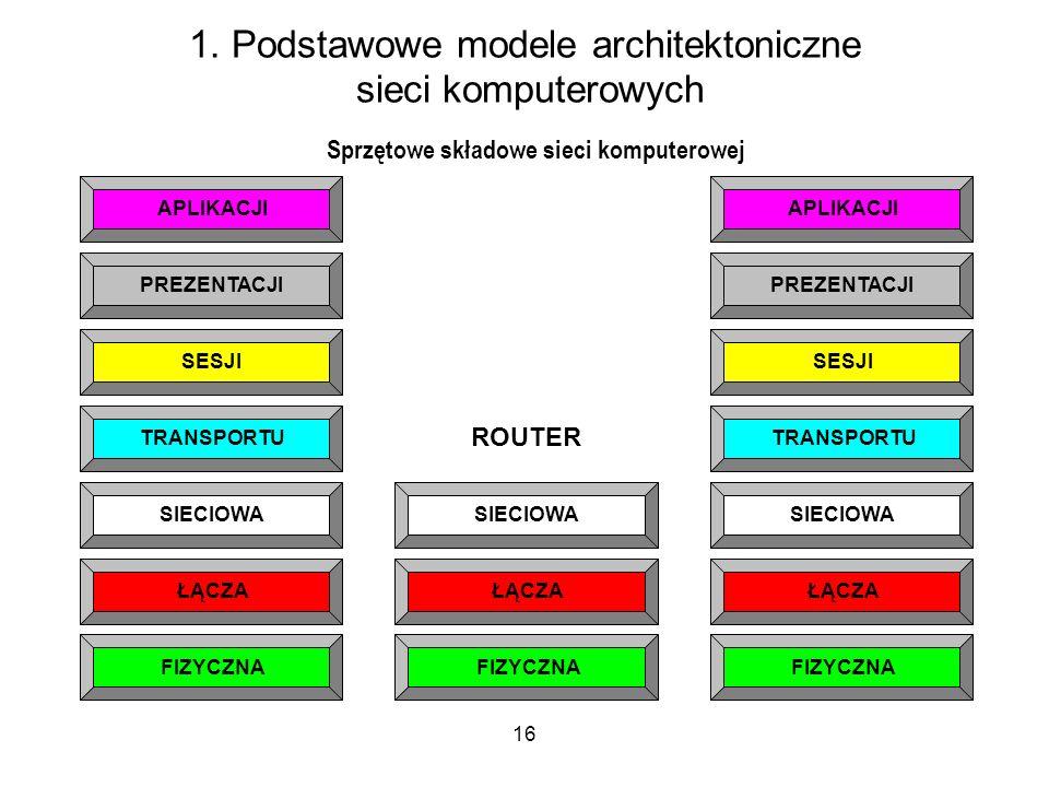16 1. Podstawowe modele architektoniczne sieci komputerowych PREZENTACJI SESJI TRANSPORTU SIECIOWA ŁĄCZA FIZYCZNA APLIKACJI PREZENTACJI SESJI TRANSPOR