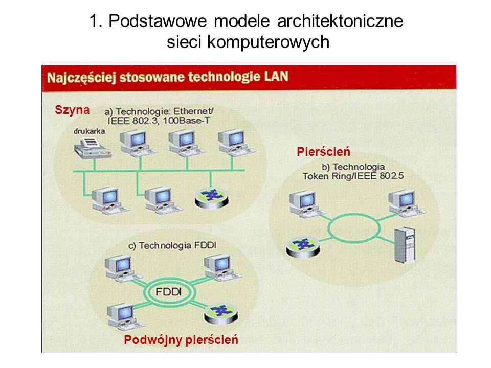 17 1. Podstawowe modele architektoniczne sieci komputerowych Szyna Pierścień Podwójny pierścień