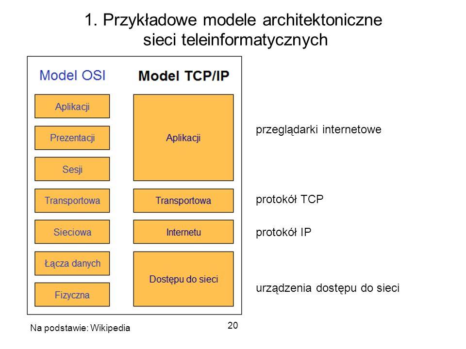 20 1. Przykładowe modele architektoniczne sieci teleinformatycznych Na podstawie: Wikipedia przeglądarki internetowe protokół TCP protokół IP urządzen