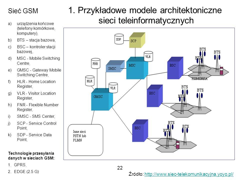22 1. Przykładowe modele architektoniczne sieci teleinformatycznych Sieć GSM a)urządzenia końcowe (telefony komórkowe, komputery), b)BTS – stacja bazo