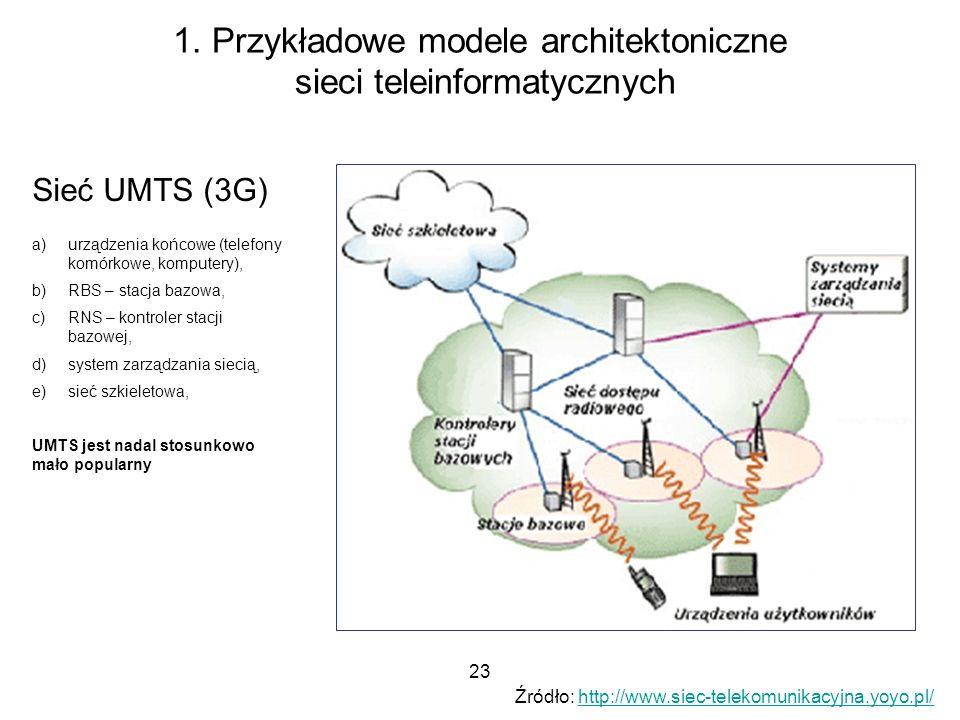 23 1. Przykładowe modele architektoniczne sieci teleinformatycznych Sieć UMTS (3G) a)urządzenia końcowe (telefony komórkowe, komputery), b)RBS – stacj