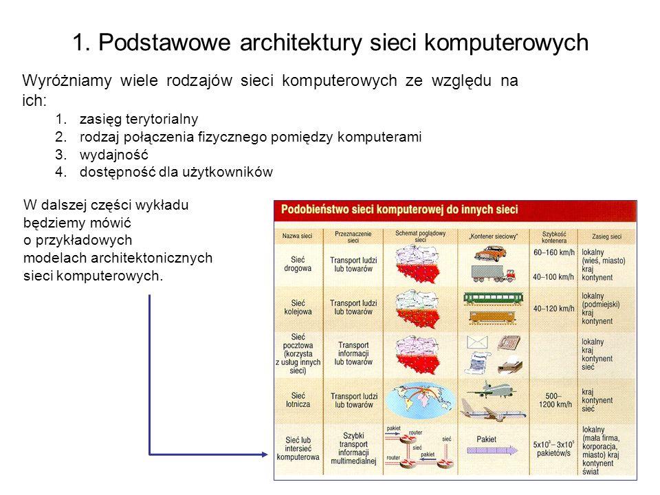 8 1. Podstawowe architektury sieci komputerowych Wyróżniamy wiele rodzajów sieci komputerowych ze względu na ich: 1.zasięg terytorialny 2.rodzaj połąc