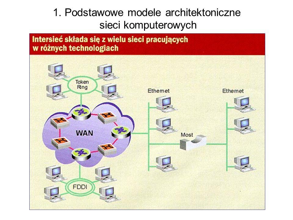 10 1. Podstawowe modele architektoniczne sieci komputerowych