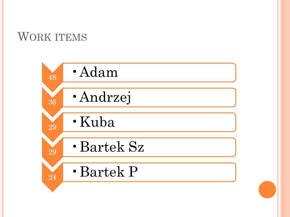 W ORK ITEMS 48 Adam 36 Andrzej 29 Kuba 29 Bartek Sz 24 Bartek P