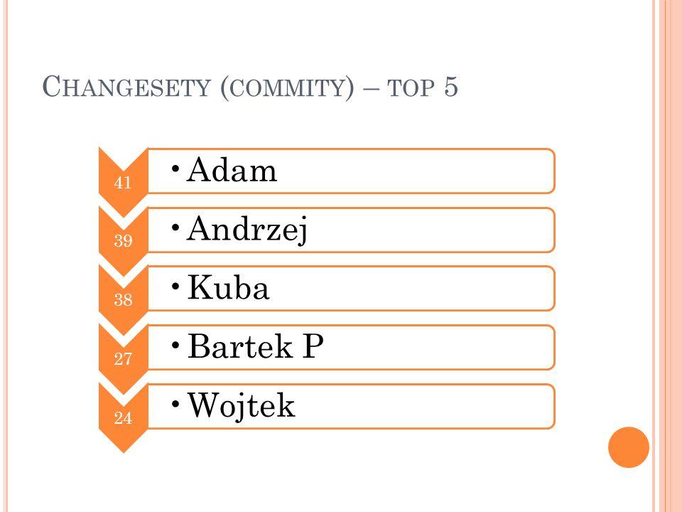 C HANGESETY ( COMMITY ) – TOP 5 41 Adam 39 Andrzej 38 Kuba 27 Bartek P 24 Wojtek
