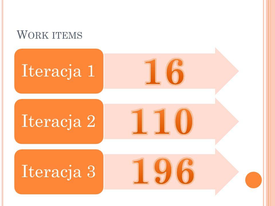 W ORK ITEMS Iteracja 1Iteracja 2Iteracja 3
