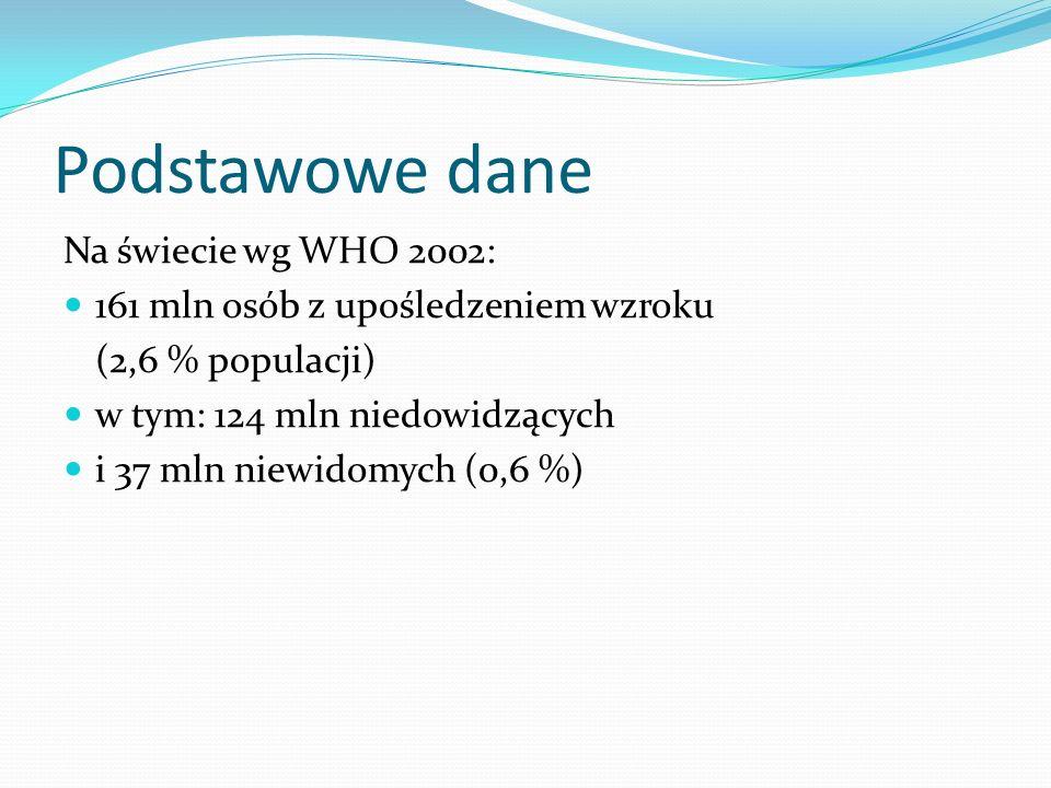 Podstawowe dane Na świecie wg WHO 2002: 161 mln osób z upośledzeniem wzroku (2,6 % populacji) w tym: 124 mln niedowidzących i 37 mln niewidomych (0,6
