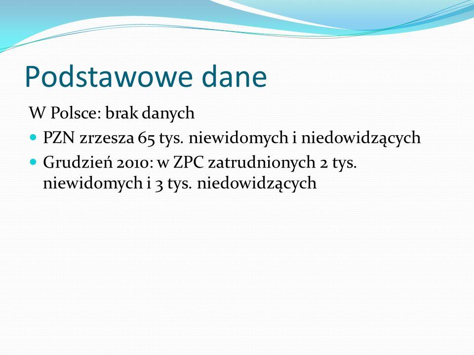 Podstawowe dane W Polsce: brak danych PZN zrzesza 65 tys. niewidomych i niedowidzących Grudzień 2010: w ZPC zatrudnionych 2 tys. niewidomych i 3 tys.