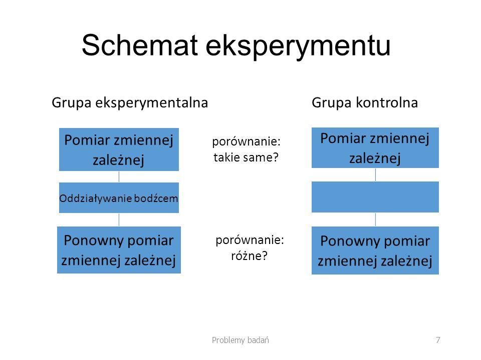Schemat eksperymentu Pomiar zmiennej zależnej Oddziaływanie bodźcem Ponowny pomiar zmiennej zależnej Pomiar zmiennej zależnej Ponowny pomiar zmiennej