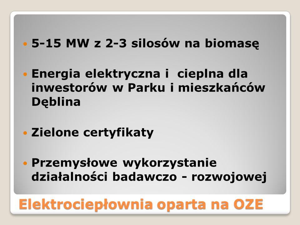 Elektrociepłownia oparta na OZE 5-15 MW z 2-3 silosów na biomasę Energia elektryczna i cieplna dla inwestorów w Parku i mieszkańców Dęblina Zielone certyfikaty Przemysłowe wykorzystanie działalności badawczo - rozwojowej