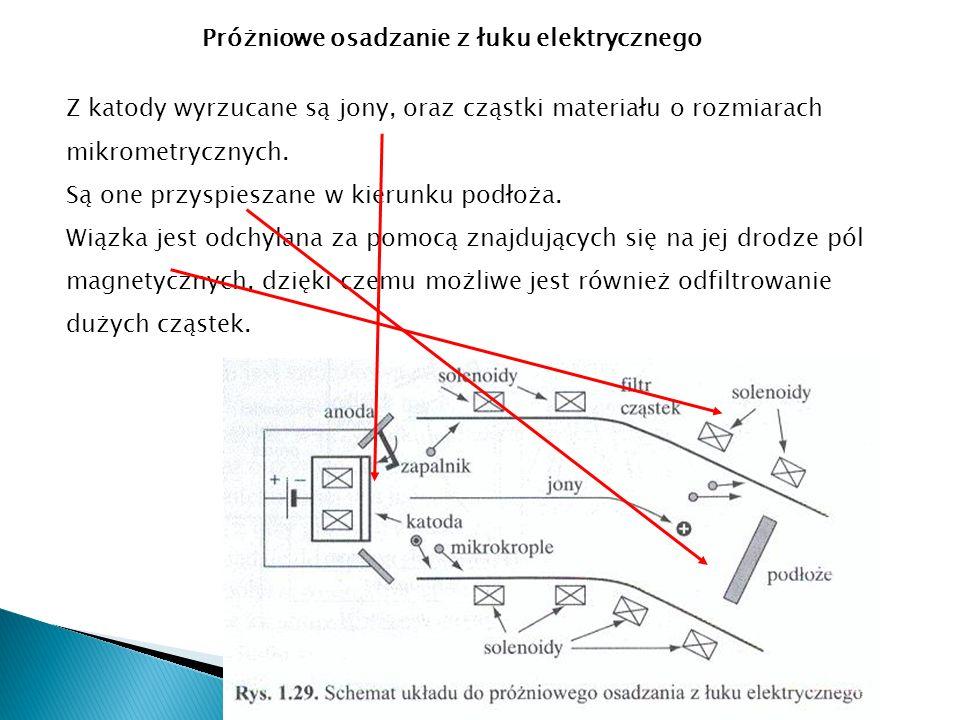 Z katody wyrzucane są jony, oraz cząstki materiału o rozmiarach mikrometrycznych.
