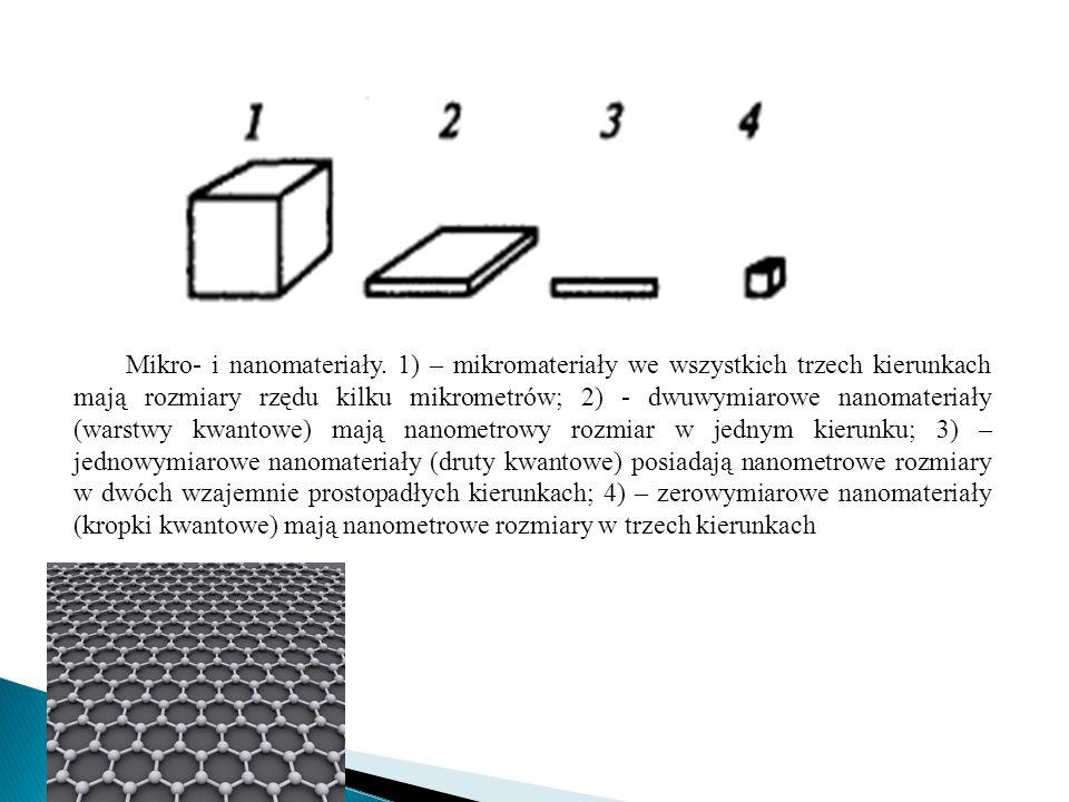 Gdy rozmiar cząstek zbliża się do nanometra, materiały wykazują nowe, unikalne właściwości magnetyczne, elektryczne, optyczne i katalityczne, zachowując jednocześnie właściwości fizykochemiczne charakterystyczne dla skali makro.
