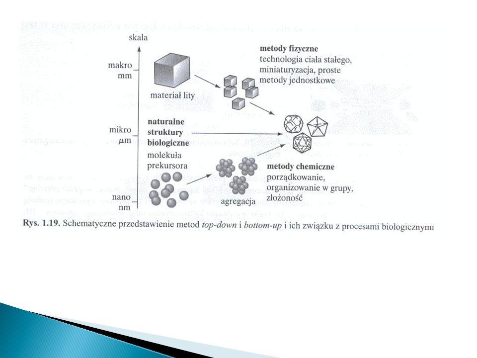 Metoda bottom-up Budulcem: atomy, molekuły, czy nawet nanocząstki Każdy krok wytwarzania może zawierać różne cegiełki (atomy, molekuły) Skomplikowana i wyrafinowana synteza fizykochemiczna.