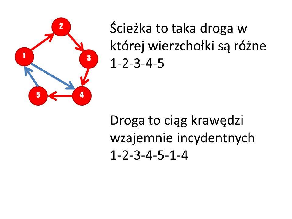12345 Ścieżka to taka droga w której wierzchołki są różne 1-2-3-4-5 Droga to ciąg krawędzi wzajemnie incydentnych 1-2-3-4-5-1-4