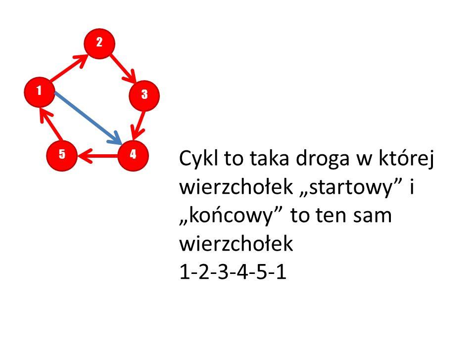 12345 Cykl to taka droga w której wierzchołek startowy i końcowy to ten sam wierzchołek 1-2-3-4-5-1