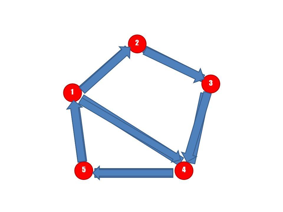 Grafem skierowanym nazywamy strukturę G = (V, E) złożoną z niepustego zbioru wierzchołków V, zwanych także węzłami, oraz zbioru skierowanych krawędzi E, zwanych inaczej łukami.