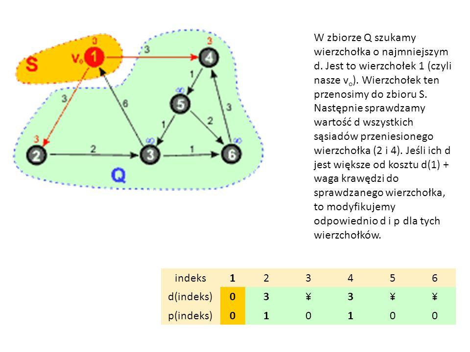 W zbiorze Q szukamy wierzchołka o najmniejszym d. Jest to wierzchołek 1 (czyli nasze v o ). Wierzchołek ten przenosimy do zbioru S. Następnie sprawdza