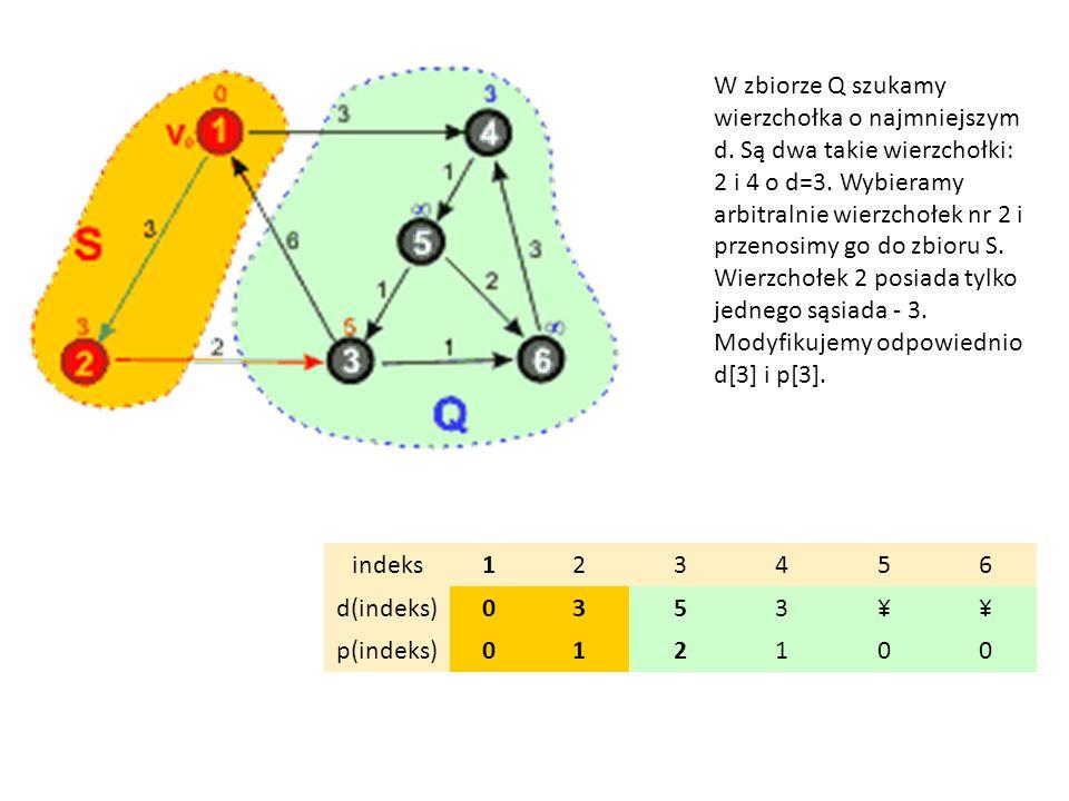 indeks123456 d(indeks)0353¥¥ p(indeks)012100 W zbiorze Q szukamy wierzchołka o najmniejszym d. Są dwa takie wierzchołki: 2 i 4 o d=3. Wybieramy arbitr