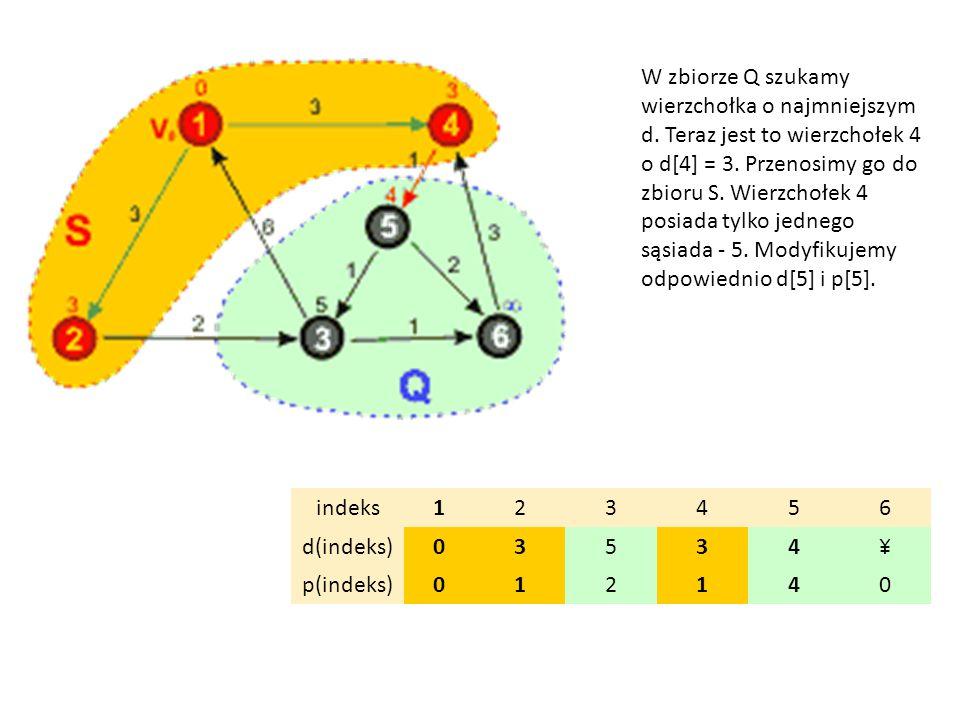 indeks123456 d(indeks)03534¥ p(indeks)012140 W zbiorze Q szukamy wierzchołka o najmniejszym d. Teraz jest to wierzchołek 4 o d[4] = 3. Przenosimy go d