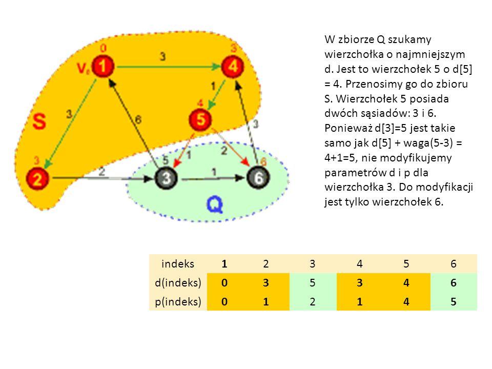 indeks123456 d(indeks)035346 p(indeks)012145 W zbiorze Q szukamy wierzchołka o najmniejszym d. Jest to wierzchołek 5 o d[5] = 4. Przenosimy go do zbio