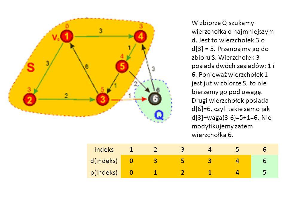 indeks123456 d(indeks)035346 p(indeks)012145 W zbiorze Q szukamy wierzchołka o najmniejszym d. Jest to wierzchołek 3 o d[3] = 5. Przenosimy go do zbio