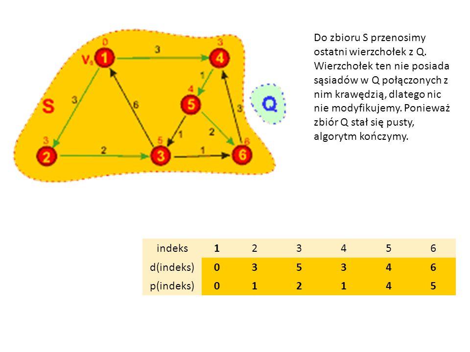 Do zbioru S przenosimy ostatni wierzchołek z Q. Wierzchołek ten nie posiada sąsiadów w Q połączonych z nim krawędzią, dlatego nic nie modyfikujemy. Po