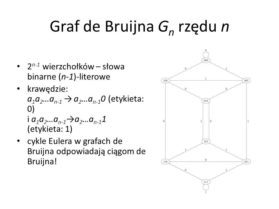 Graf de Bruijna G n rzędu n 2 n-1 wierzchołków – słowa binarne (n-1)-literowe krawędzie: a 1 a 2 …a n-1 a 2 …a n-1 0 (etykieta: 0) i a 1 a 2 …a n-1a 2