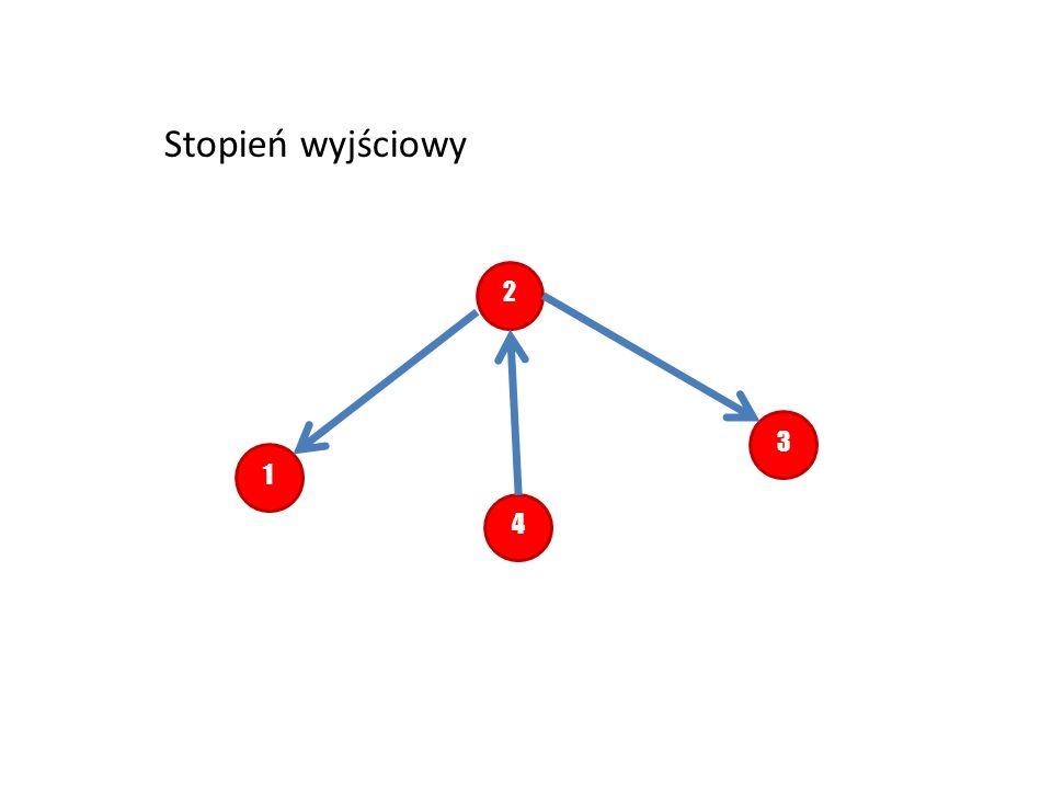 W zbiorze Q szukamy wierzchołka o najmniejszym d.Jest to wierzchołek 1 (czyli nasze v o ).