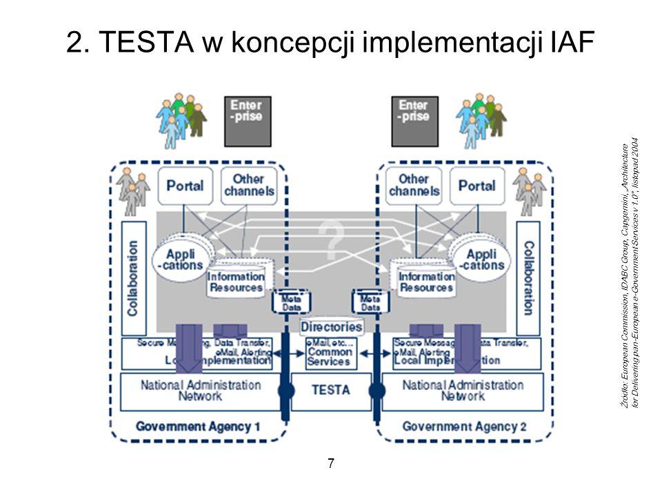 8 2. s-TESTA w EIF 2.0 Źródło: European Commission, IDABC Group, EIF 2.0, 2010