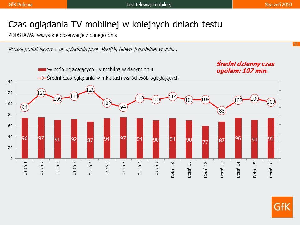 GfK PoloniaTest telewizji mobilnejStyczeń 2010 11 Czas oglądania TV mobilnej w kolejnych dniach testu Proszę podać łączny czas oglądania przez Pan(i)ą telewizji mobilnej w dniu… PODSTAWA: wszystkie obserwacje z danego dnia Średni dzienny czas ogółem: 107 min.