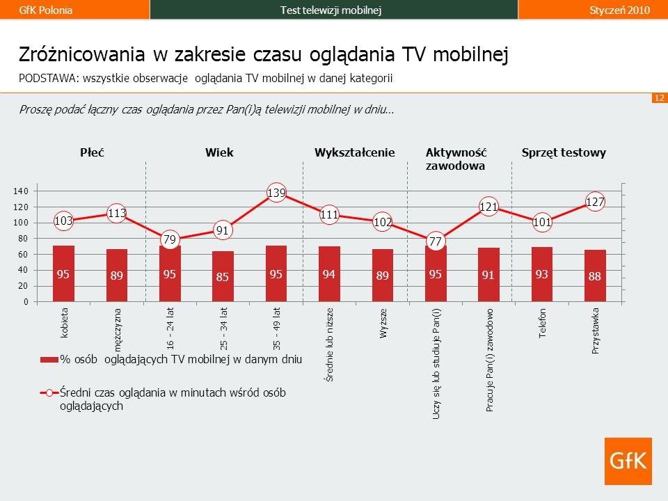 GfK PoloniaTest telewizji mobilnejStyczeń 2010 12 Zróżnicowania w zakresie czasu oglądania TV mobilnej Proszę podać łączny czas oglądania przez Pan(i)ą telewizji mobilnej w dniu… PODSTAWA: wszystkie obserwacje oglądania TV mobilnej w danej kategorii PłećWiekWykształcenieAktywność zawodowa Sprzęt testowy