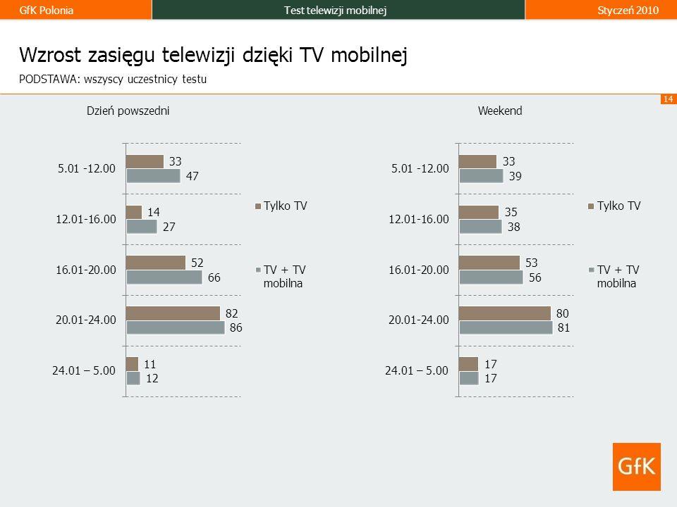 GfK PoloniaTest telewizji mobilnejStyczeń 2010 14 Wzrost zasięgu telewizji dzięki TV mobilnej Dzień powszedniWeekend PODSTAWA: wszyscy uczestnicy testu