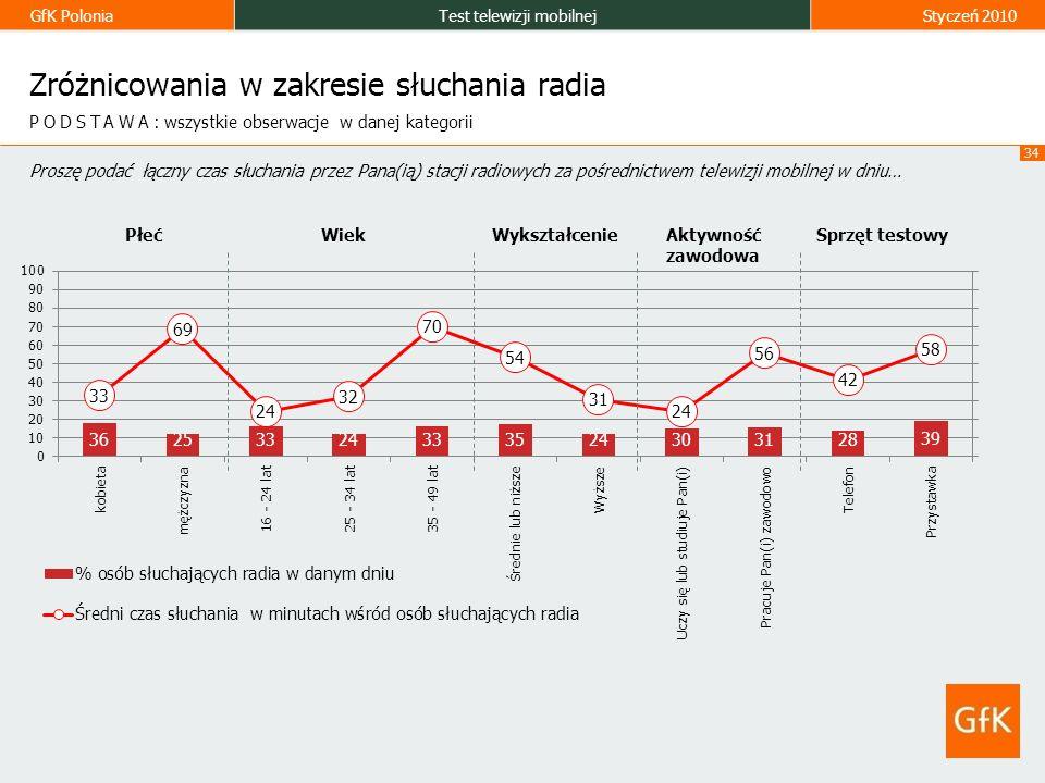 GfK PoloniaTest telewizji mobilnejStyczeń 2010 34 Zróżnicowania w zakresie słuchania radia Proszę podać łączny czas słuchania przez Pana(ią) stacji radiowych za pośrednictwem telewizji mobilnej w dniu… PODSTAWA: wszystkie obserwacje w danej kategorii PłećWiekWykształcenieAktywność zawodowa Sprzęt testowy