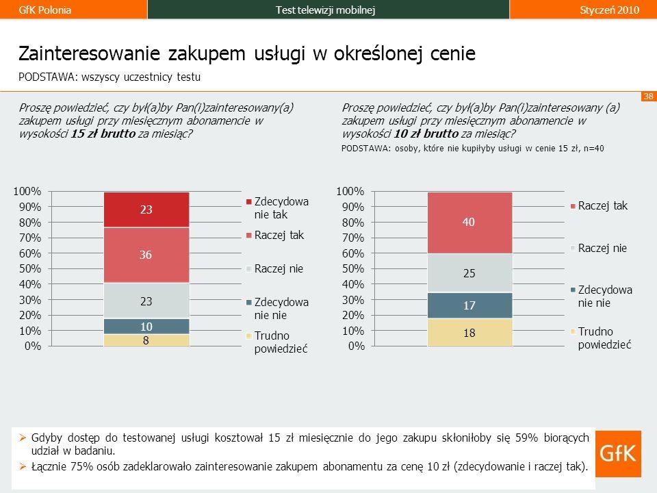 GfK PoloniaTest telewizji mobilnejStyczeń 2010 38 Zainteresowanie zakupem usługi w określonej cenie Gdyby dostęp do testowanej usługi kosztował 15 zł miesięcznie do jego zakupu skłoniłoby się 59% biorących udział w badaniu.