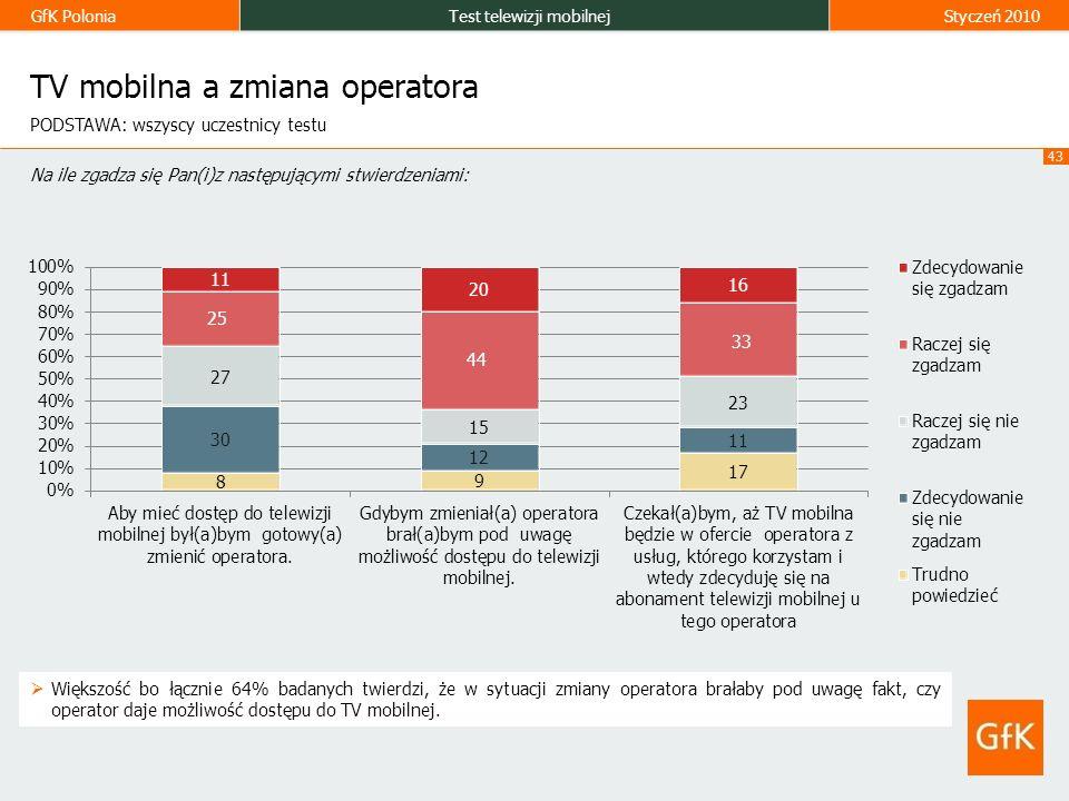 GfK PoloniaTest telewizji mobilnejStyczeń 2010 43 TV mobilna a zmiana operatora Większość bo łącznie 64% badanych twierdzi, że w sytuacji zmiany operatora brałaby pod uwagę fakt, czy operator daje możliwość dostępu do TV mobilnej.