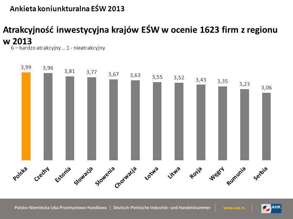 Atrakcyjność inwestycyjna krajów EŚW w ocenie 1623 firm z regionu w 2013 6 – bardzo atrakcyjny … 1 - nieatrakcyjny Ankieta koniunkturalna EŚW 2013