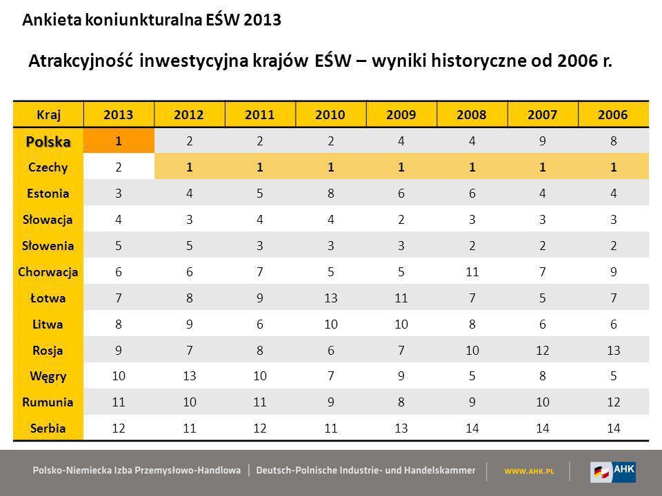 Atrakcyjność inwestycyjna krajów EŚW – wyniki historyczne od 2006 r. Ankieta koniunkturalna EŚW 2013 Kraj20132012201120102009200820072006 Polska 12224