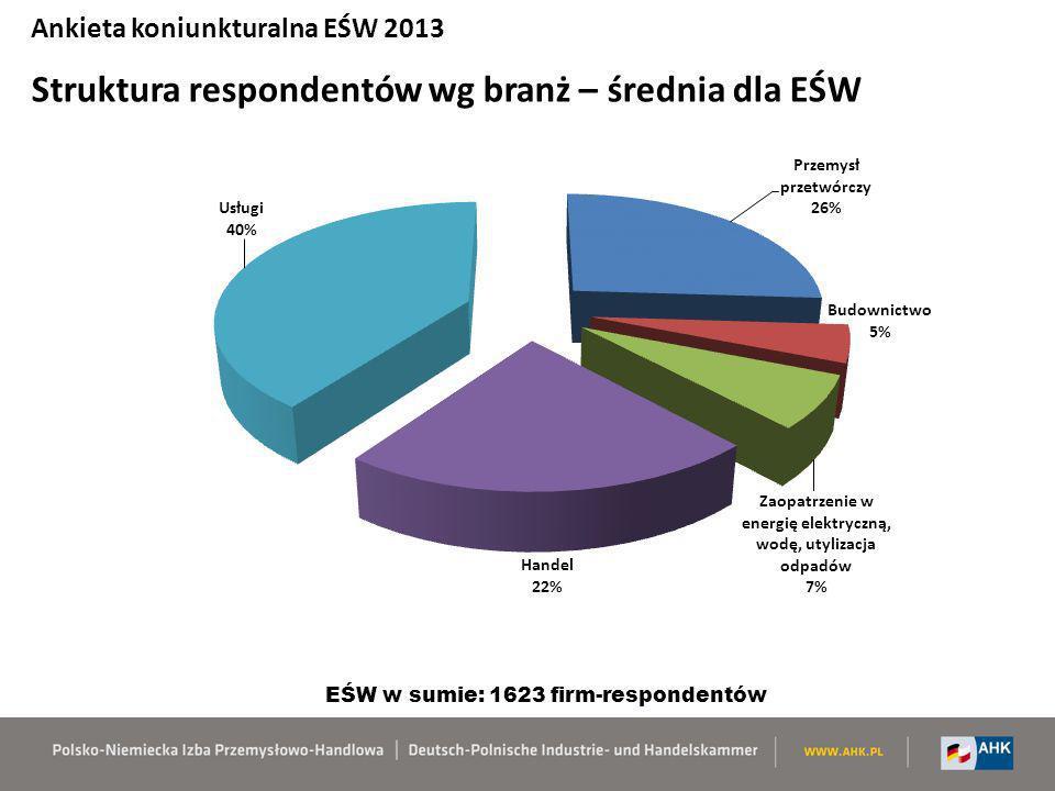 Ankieta koniunkturalna EŚW 2013 Struktura respondentów wg branż – średnia dla EŚW EŚW w sumie: 1623 firm-respondentów