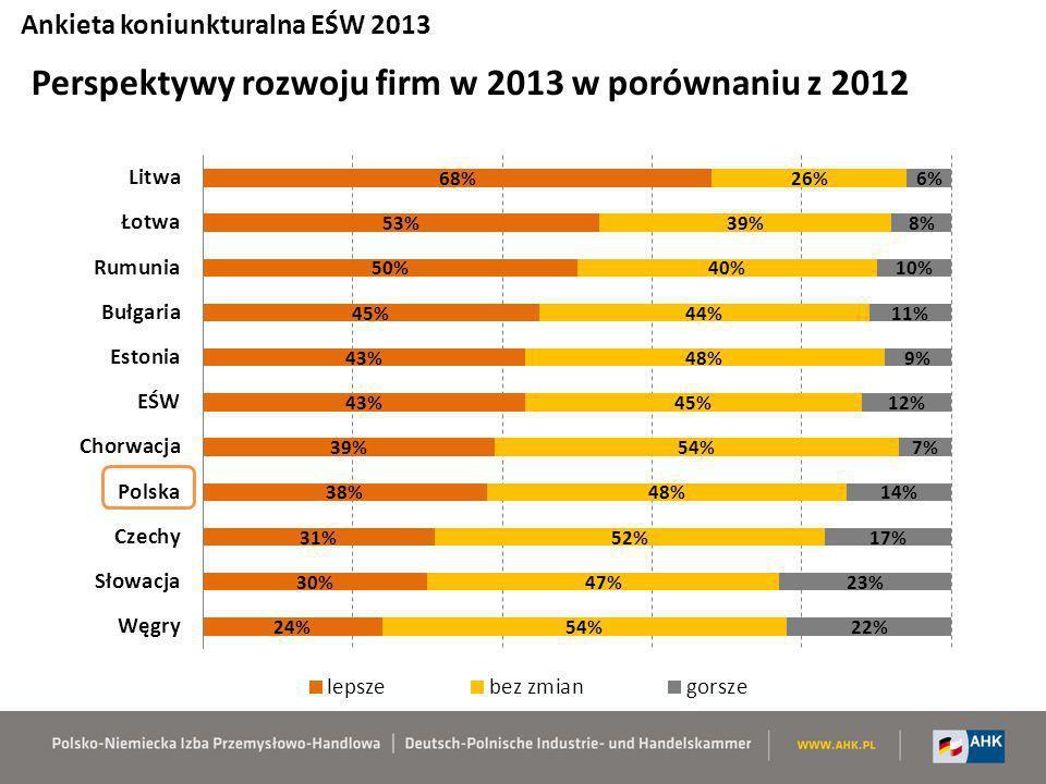 Odsetek niezadowolonych i bardzo niezadowolonych respondentów Ankieta koniunkturalna EŚW 2013