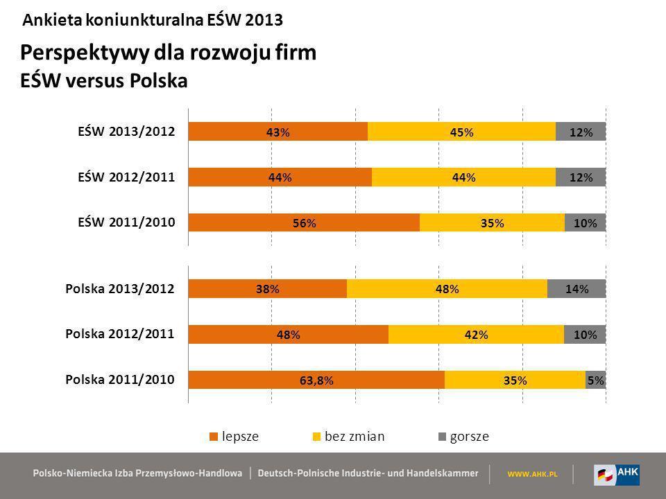 Perspektywy dla rozwoju firm EŚW versus Polska Ankieta koniunkturalna EŚW 2013