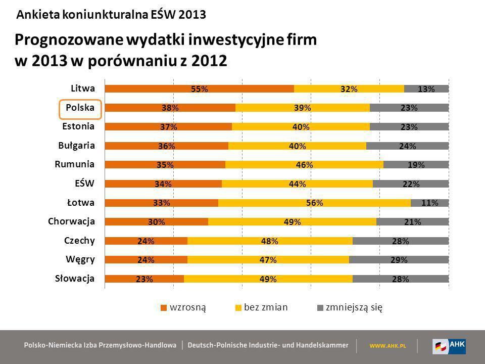 Prognozowane wydatki inwestycyjne firm w 2013 w porównaniu z 2012 Ankieta koniunkturalna EŚW 2013