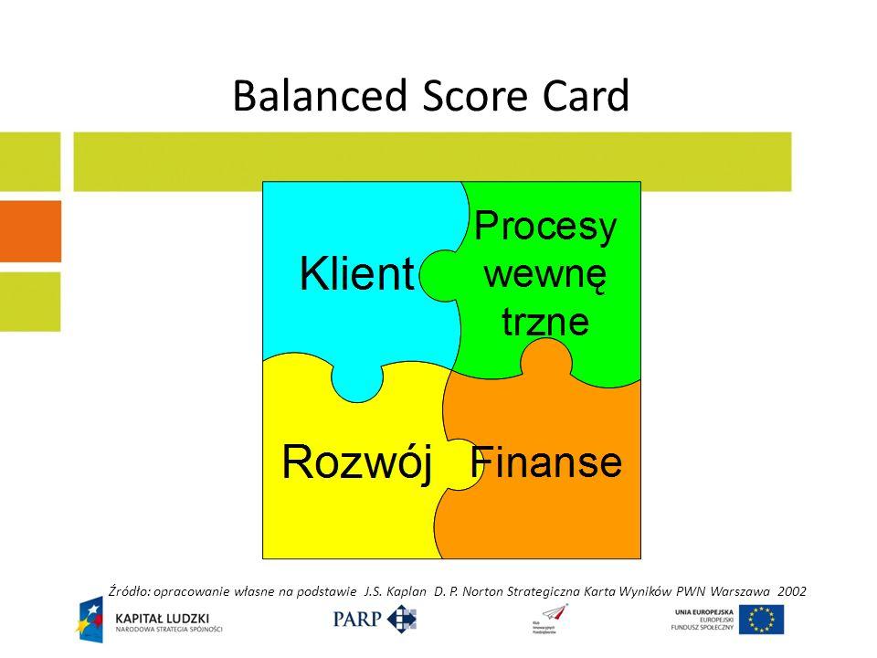 Balanced Score Card Źródło: opracowanie własne na podstawie J.S. Kaplan D. P. Norton Strategiczna Karta Wyników PWN Warszawa 2002