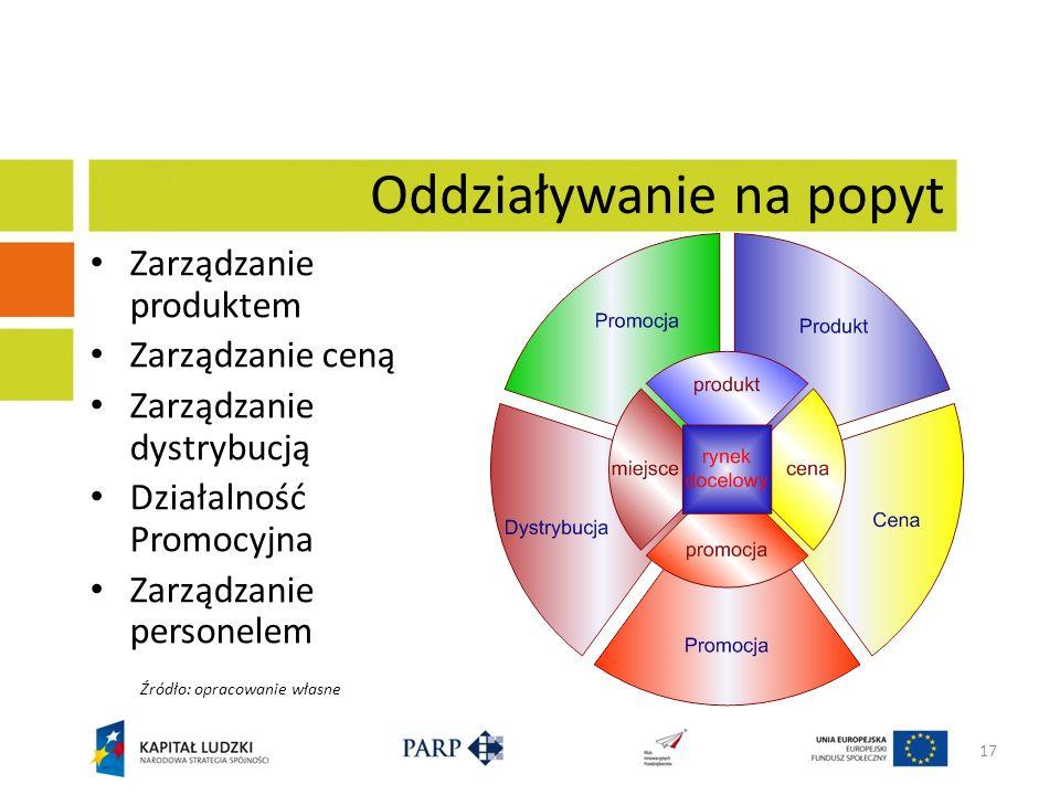 17 Oddziaływanie na popyt Zarządzanie produktem Zarządzanie ceną Zarządzanie dystrybucją Działalność Promocyjna Zarządzanie personelem Źródło: opracow