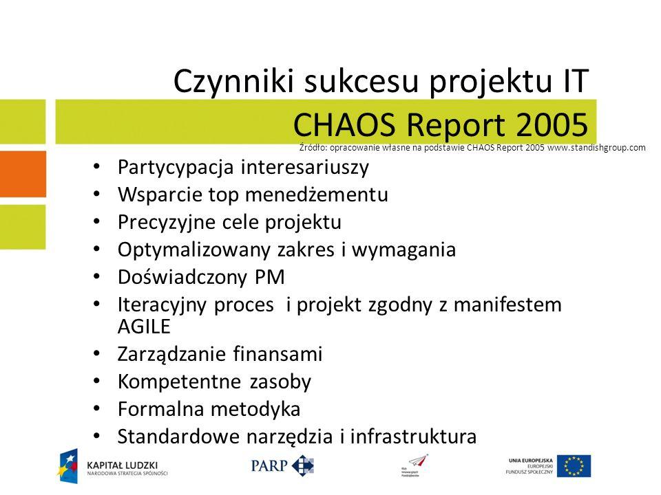 Czynniki sukcesu projektu IT CHAOS Report 2005 Partycypacja interesariuszy Wsparcie top menedżementu Precyzyjne cele projektu Optymalizowany zakres i