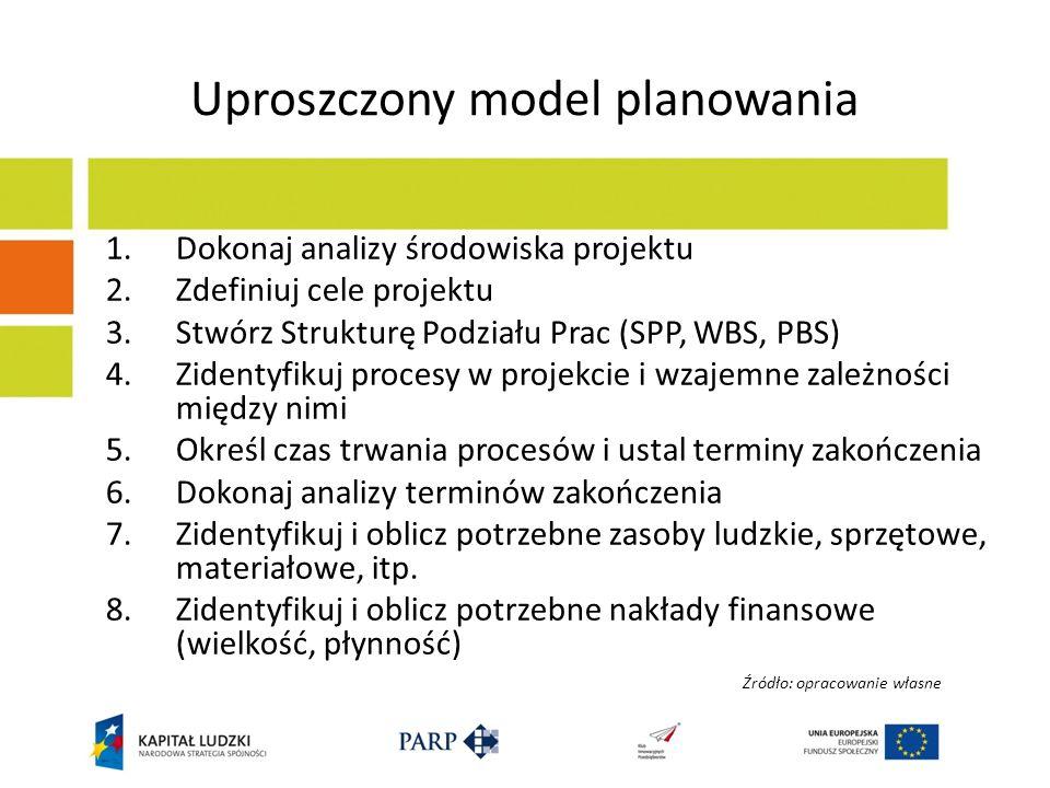 Uproszczony model planowania 1.Dokonaj analizy środowiska projektu 2.Zdefiniuj cele projektu 3.Stwórz Strukturę Podziału Prac (SPP, WBS, PBS) 4.Zident