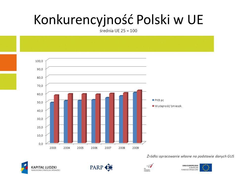 Konkurencyjność Polski w UE średnia UE 25 = 100 Źródło: opracowanie własne na podstawie danych GUS