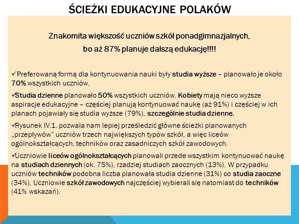ŚCIEŻKI EDUKACYJNE POLAKÓW Znakomita większość uczniów szkół ponadgimnazjalnych, bo aż 87% planuje dalszą edukację!!!! Preferowaną formą dla kontynuow