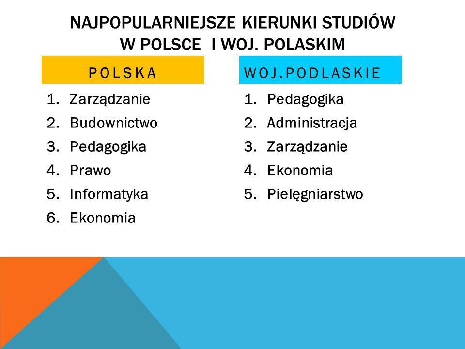 NAJPOPULARNIEJSZE KIERUNKI STUDIÓW W POLSCE I WOJ. POLASKIM POLSKA 1.Zarządzanie 2.Budownictwo 3.Pedagogika 4.Prawo 5.Informatyka 6.Ekonomia WOJ.PODLA