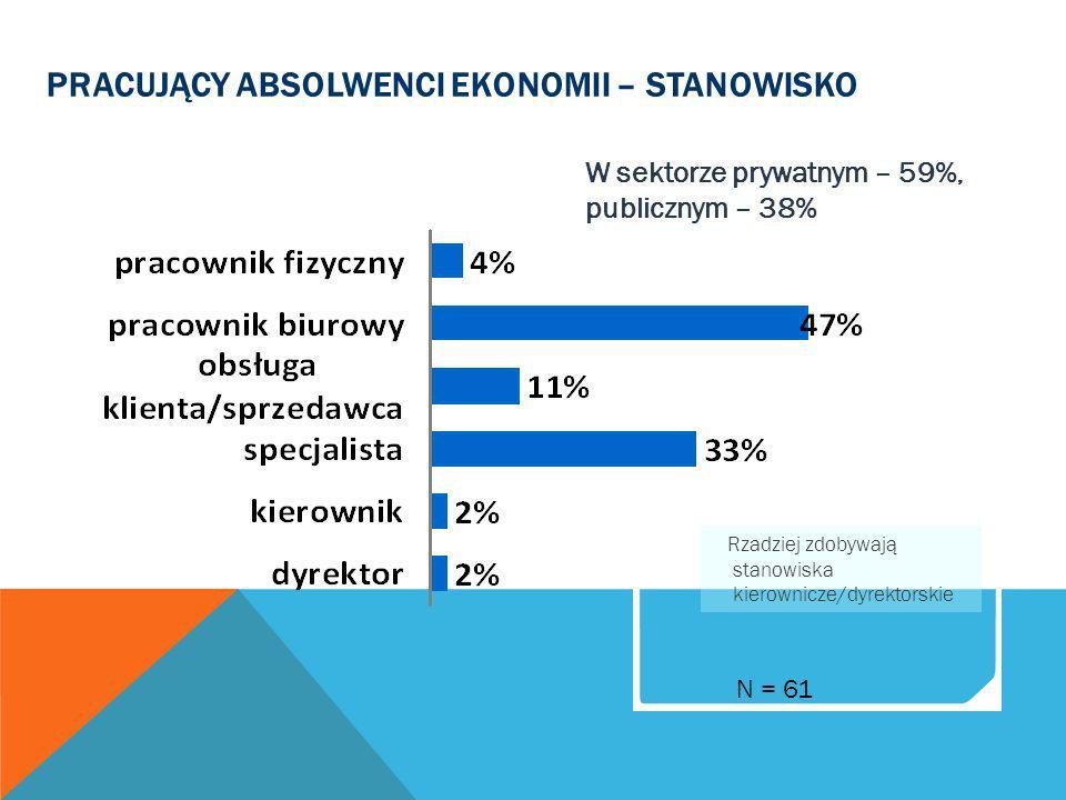 PRACUJĄCY ABSOLWENCI EKONOMII – STANOWISKO N = 61 W sektorze prywatnym – 59%, publicznym – 38% Rzadziej zdobywają stanowiska kierownicze/dyrektorskie