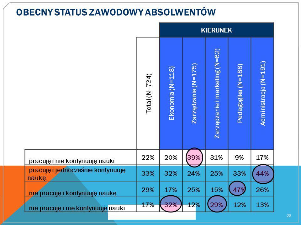 OBECNY STATUS ZAWODOWY ABSOLWENTÓW 28 KIERUNEK Total (N=734) Ekonomia (N=118) Zarządzanie (N=175) Zarządzanie i marketing (N=62) Pedagogika (N=188) Ad